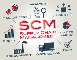 Supply chain management is the management of the flow of goods. Chart with keywords and icons